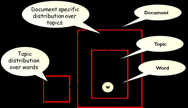 proj3_lda-structure